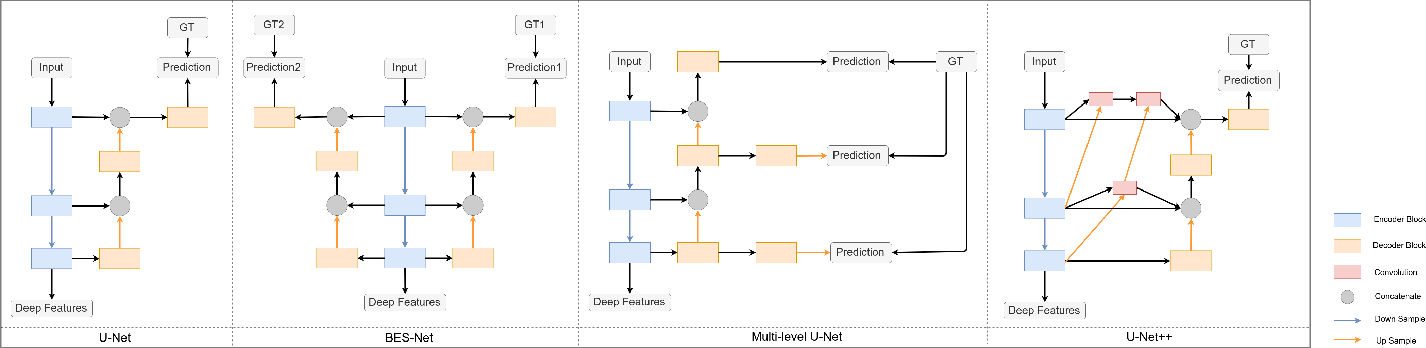 Figure 2 for T-Net: A Template-Supervised Network for Task-specific Feature Extraction in Biomedical Image Analysis