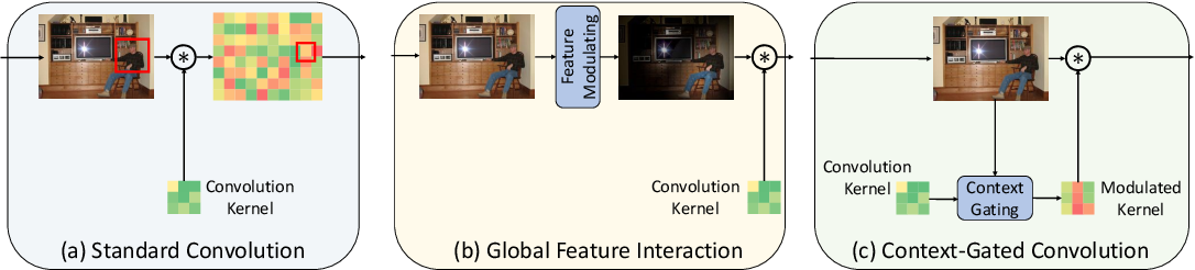 Figure 1 for Context-Gated Convolution