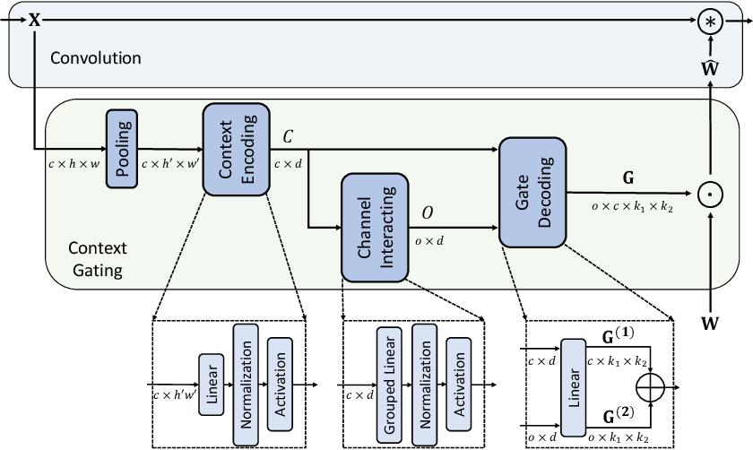 Figure 3 for Context-Gated Convolution
