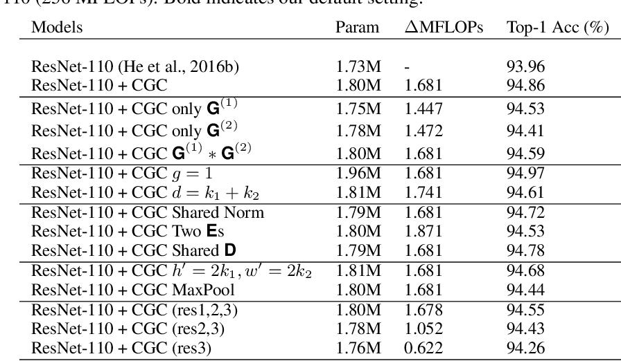 Figure 4 for Context-Gated Convolution