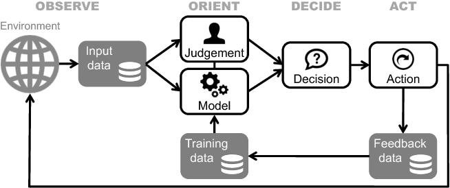 Figure 1 for Hows and Whys of Artificial Intelligence for Public Sector Decisions: Explanation and Evaluation
