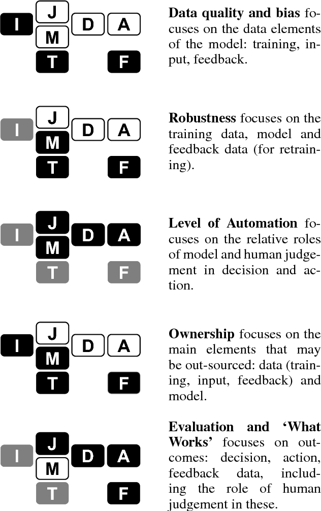Figure 2 for Hows and Whys of Artificial Intelligence for Public Sector Decisions: Explanation and Evaluation