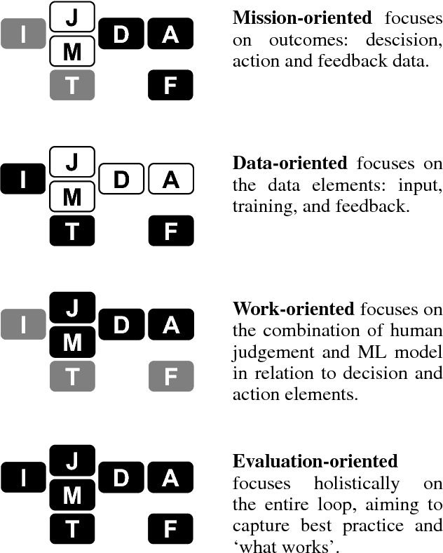 Figure 3 for Hows and Whys of Artificial Intelligence for Public Sector Decisions: Explanation and Evaluation