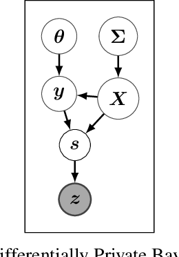 Figure 1 for Differentially Private Bayesian Inference for Generalized Linear Models