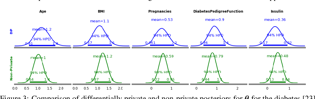 Figure 2 for Differentially Private Bayesian Inference for Generalized Linear Models