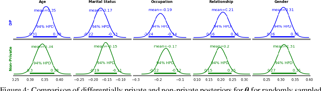 Figure 3 for Differentially Private Bayesian Inference for Generalized Linear Models