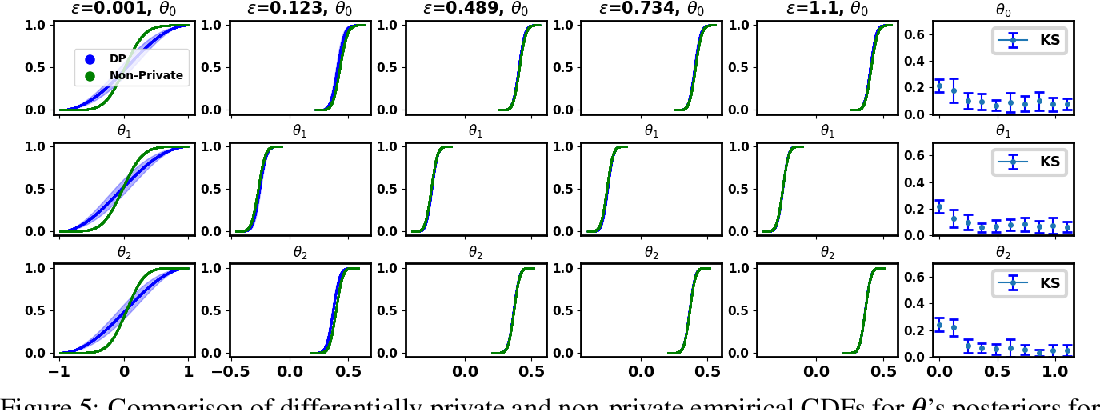 Figure 4 for Differentially Private Bayesian Inference for Generalized Linear Models