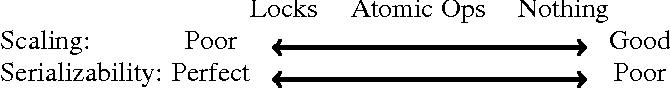 Figure 1 for PASSCoDe: Parallel ASynchronous Stochastic dual Co-ordinate Descent