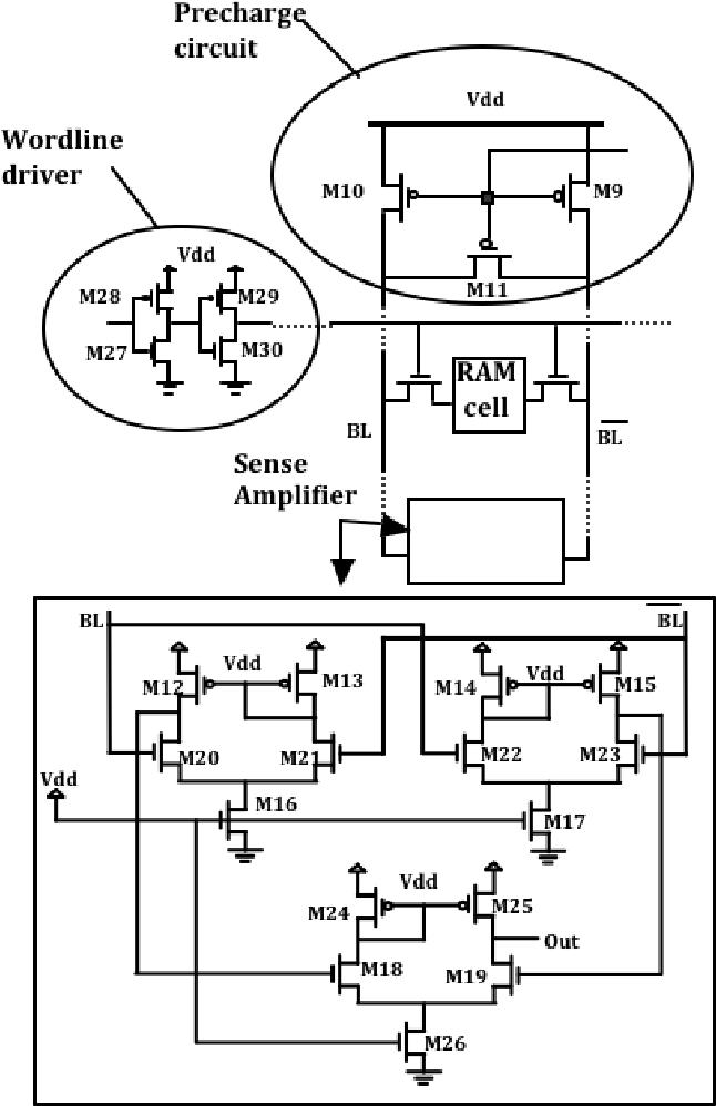 Impact Of Random Process Variations On Different 65nm Sram Cell