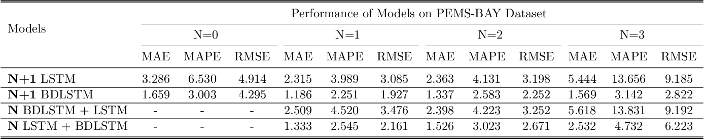 Figure 4 for Stacked Bidirectional and Unidirectional LSTM Recurrent Neural Network for Forecasting Network-wide Traffic State with Missing Values