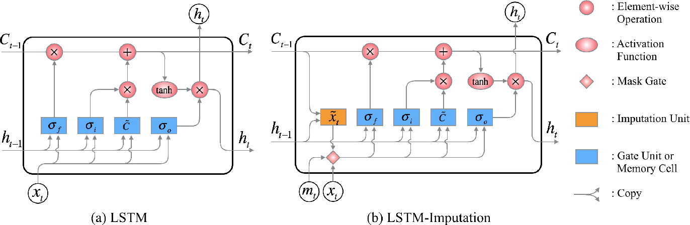Figure 1 for Stacked Bidirectional and Unidirectional LSTM Recurrent Neural Network for Forecasting Network-wide Traffic State with Missing Values