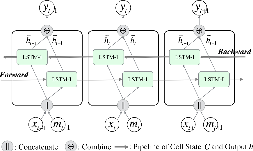Figure 3 for Stacked Bidirectional and Unidirectional LSTM Recurrent Neural Network for Forecasting Network-wide Traffic State with Missing Values