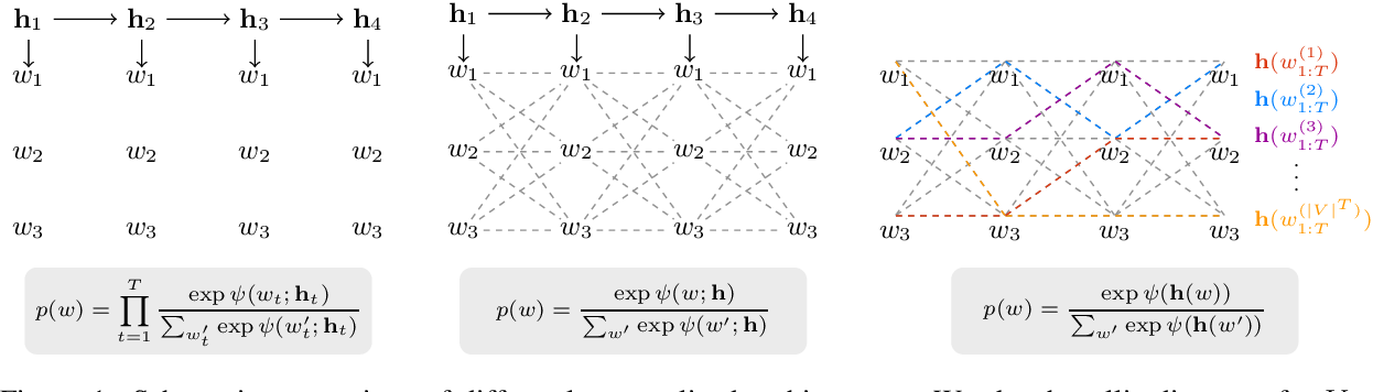 Figure 1 for Autoregressive Text Generation Beyond Feedback Loops