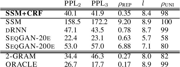 Figure 2 for Autoregressive Text Generation Beyond Feedback Loops