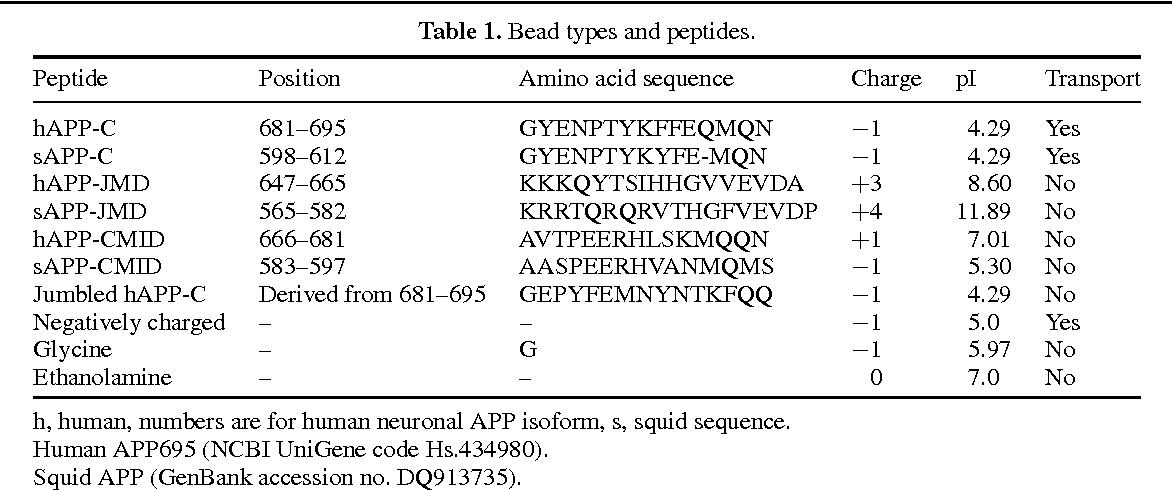 Table 1. Bead types and peptides.
