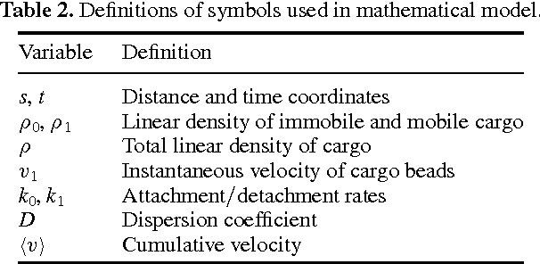 Table 2. Definitions of symbols used in mathematical model.