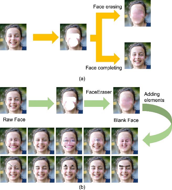 Figure 1 for FaceEraser: Removing Facial Parts for Augmented Reality