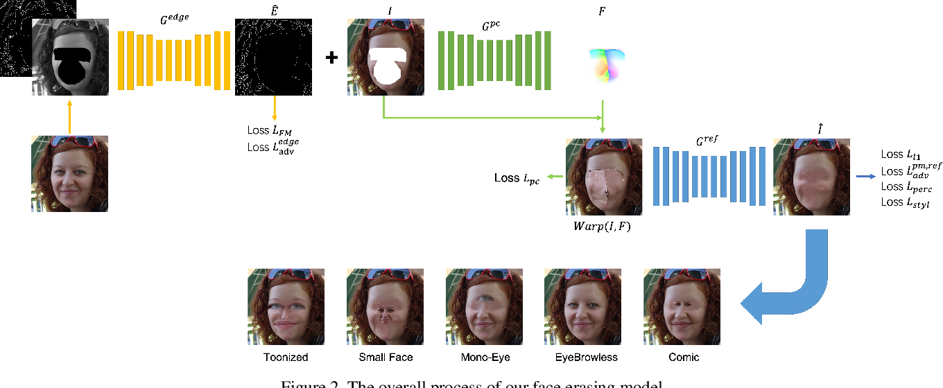 Figure 3 for FaceEraser: Removing Facial Parts for Augmented Reality