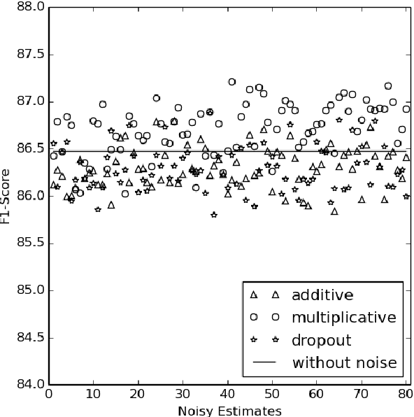 Figure 4 for Diversity in Spectral Learning for Natural Language Parsing