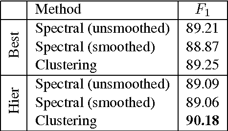 Figure 3 for Diversity in Spectral Learning for Natural Language Parsing