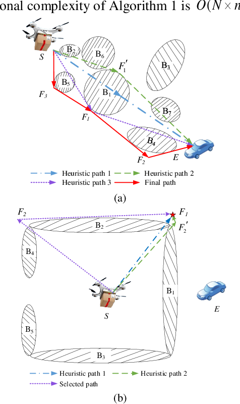 Figure 2 for An Autonomous Path Planning Method for Unmanned Aerial Vehicle based on A Tangent Intersection and Target Guidance Strategy