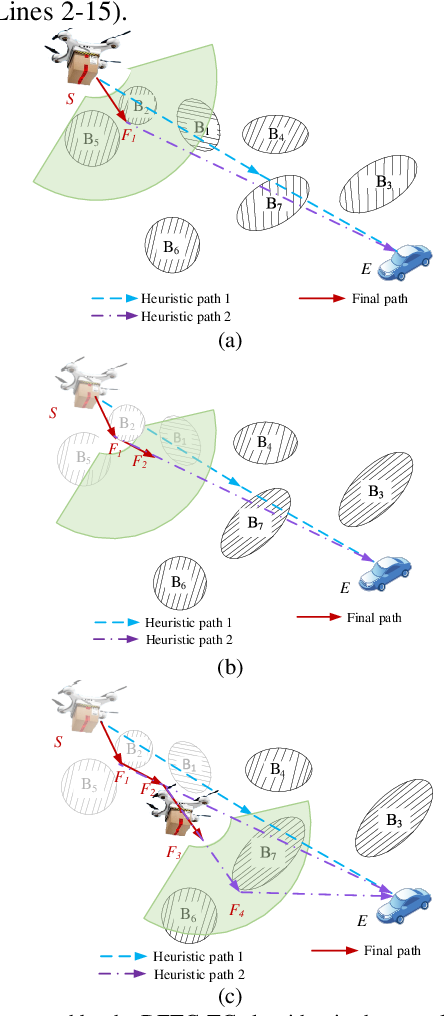 Figure 4 for An Autonomous Path Planning Method for Unmanned Aerial Vehicle based on A Tangent Intersection and Target Guidance Strategy