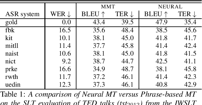 Figure 1 for Assessing the Tolerance of Neural Machine Translation Systems Against Speech Recognition Errors