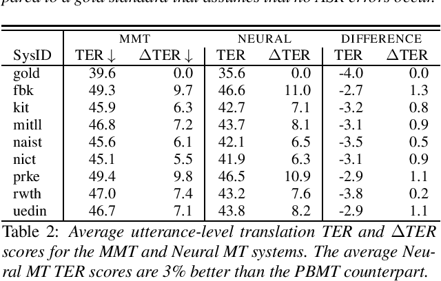 Figure 3 for Assessing the Tolerance of Neural Machine Translation Systems Against Speech Recognition Errors