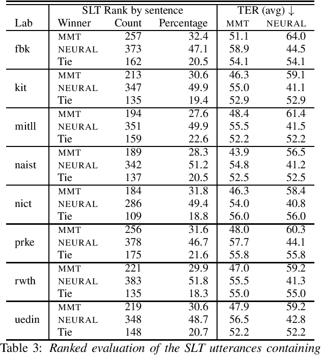 Figure 4 for Assessing the Tolerance of Neural Machine Translation Systems Against Speech Recognition Errors