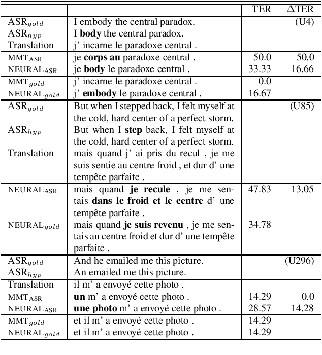 Figure 2 for Assessing the Tolerance of Neural Machine Translation Systems Against Speech Recognition Errors