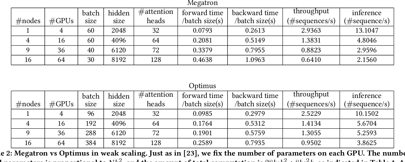 Figure 4 for An Efficient 2D Method for Training Super-Large Deep Learning Models
