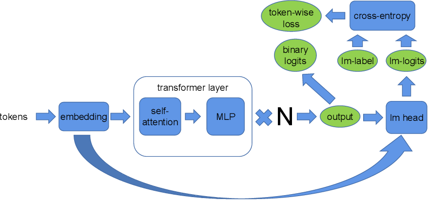 Figure 1 for An Efficient 2D Method for Training Super-Large Deep Learning Models