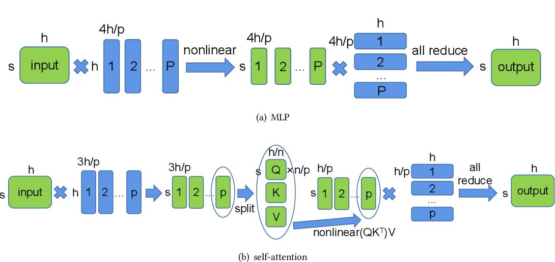 Figure 3 for An Efficient 2D Method for Training Super-Large Deep Learning Models