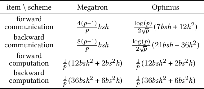Figure 2 for An Efficient 2D Method for Training Super-Large Deep Learning Models