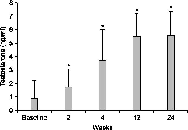 PDF] Penile Growth in Response to Human Chorionic Gonadotropin (hCG