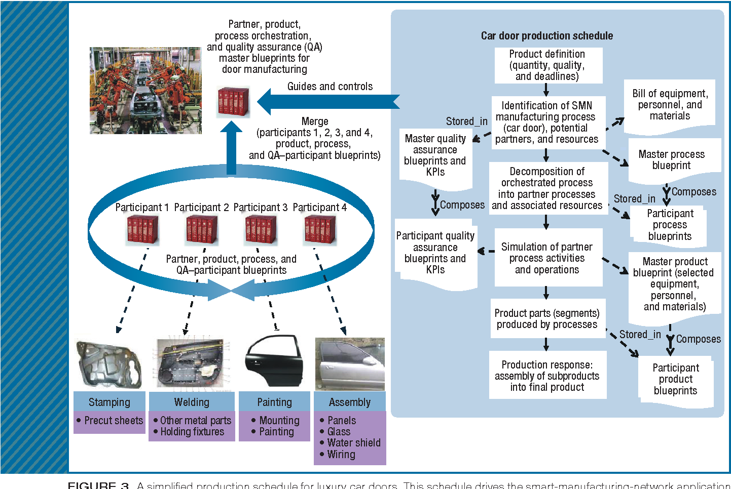A reference architecture and knowledge based structures for smart a reference architecture and knowledge based structures for smart manufacturing networks semantic scholar malvernweather Gallery
