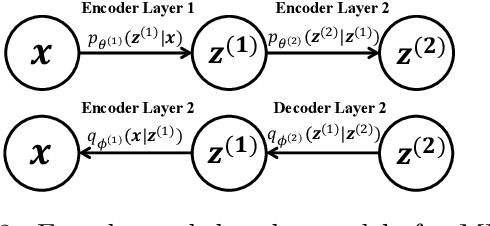 Figure 2 for Auto-Encoding Total Correlation Explanation