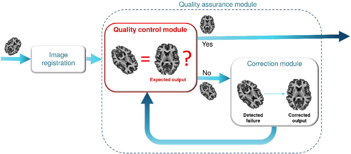 Figure 1 for RegQCNET: Deep Quality Control for Image-to-template Brain MRI Registration