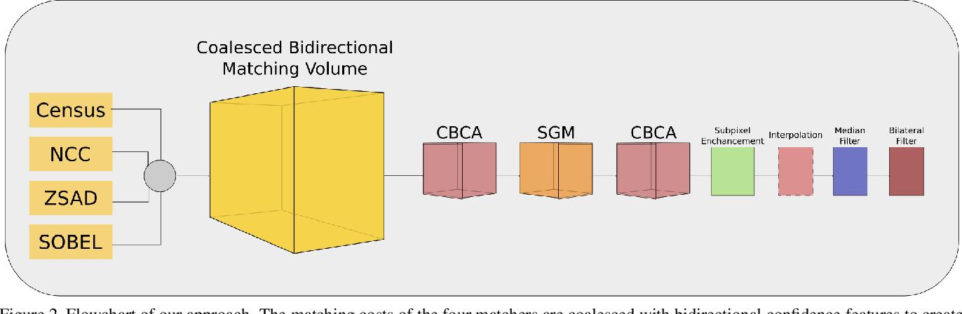 Figure 3 for CBMV: A Coalesced Bidirectional Matching Volume for Disparity Estimation