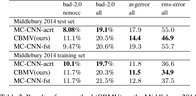 Figure 4 for CBMV: A Coalesced Bidirectional Matching Volume for Disparity Estimation