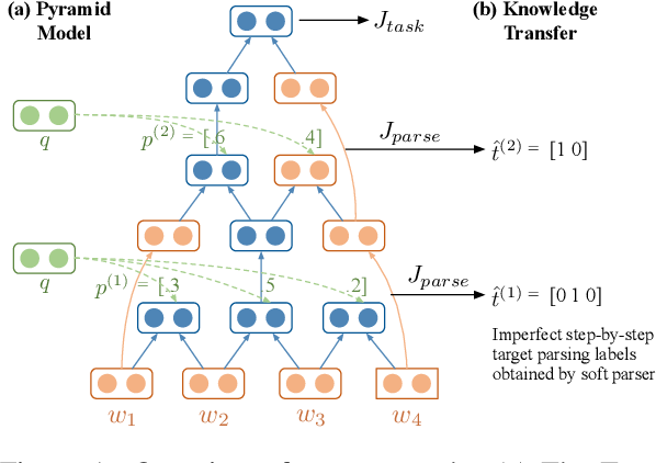 Figure 1 for An Imitation Learning Approach to Unsupervised Parsing
