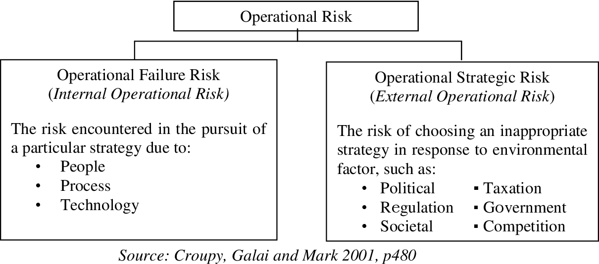 PDF] Operational Risk Management and Competitive Advantage in the
