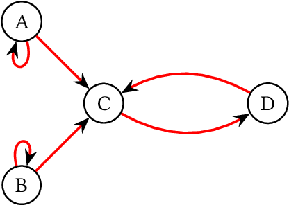 Figure 2 for Understanding Bandits with Graph Feedback