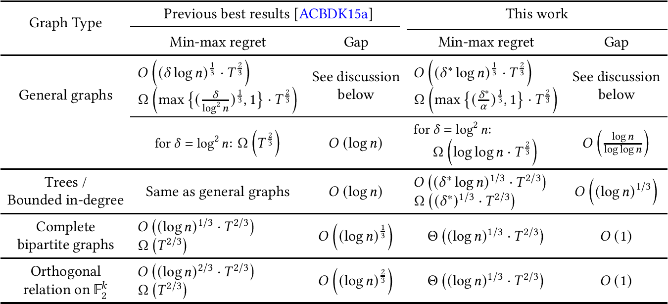 Figure 1 for Understanding Bandits with Graph Feedback