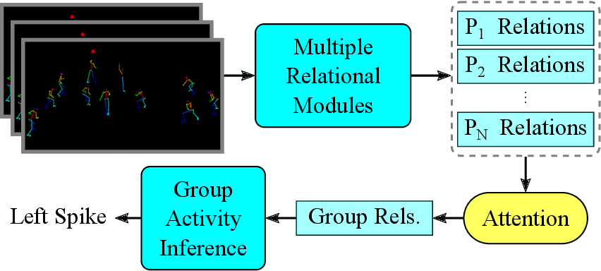 Figure 1 for Skeleton-based Relational Reasoning for Group Activity Analysis