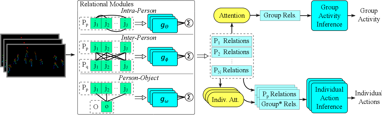 Figure 3 for Skeleton-based Relational Reasoning for Group Activity Analysis
