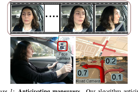 Figure 1 for Car that Knows Before You Do: Anticipating Maneuvers via Learning Temporal Driving Models