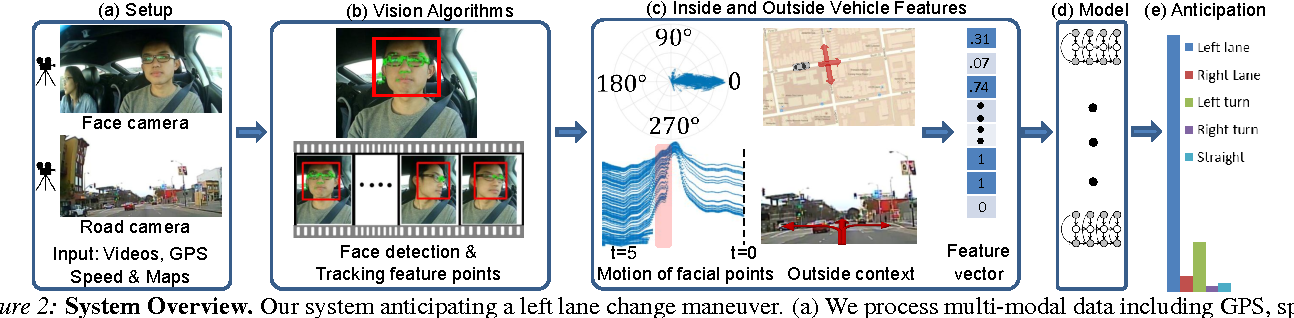Figure 2 for Car that Knows Before You Do: Anticipating Maneuvers via Learning Temporal Driving Models