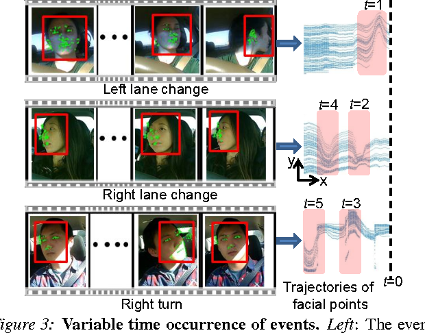 Figure 3 for Car that Knows Before You Do: Anticipating Maneuvers via Learning Temporal Driving Models