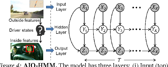 Figure 4 for Car that Knows Before You Do: Anticipating Maneuvers via Learning Temporal Driving Models